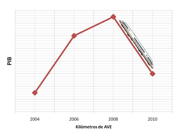 Simulación de la evolución del PIB comparada con los kilómetros de alta velocidad construidos. Fuente: elaboración propia