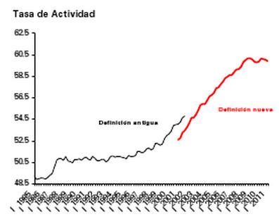 Tasa de actividad del primer trimestre (2011)