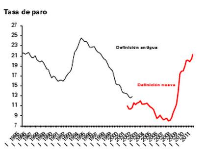 Tasa de paro del primer trimestre (2011)